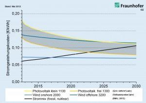 Erzeugungskosten für Strom aus erneuerbaren Energien im Vergleich