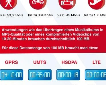 Vodafone reloaded – Wird alles besser?