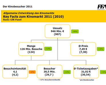 FFA-nalyse: Der Kinobesucher 2011 - unter der Lupe der FFA