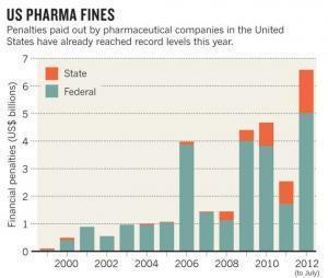 Pharmaindustrie: Fehlverhalten und Justizfälle [akt.]