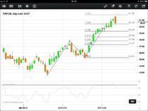 SAP - Pattern weitet sich in das 127% Retracement aus