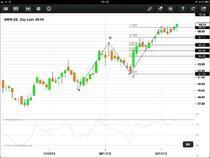BMW - Schlusskurs über 100% Retracement - Umkehrpunkt bei EUR 70,56?