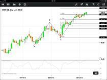 BMW weiterer Schritt in Richtung 127% Retracement bei EUR 70,56