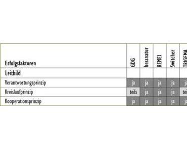 Normatives Nachhaltigkeits-Marketing: Leitbild der Nachhaltigen Entwicklung im Unternehmensleitbild verankert