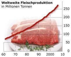 Antike Gedanken der Vegetarier
