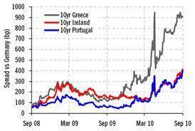 Die Finanzsituation in Irland und Portugal: von Tag zu Tag bedrohlicher