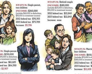 Ihr Durchschnittssteuersatz wird steigen!