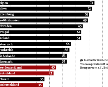 Italiener sind doppelt so wohlhabend wie die Deutschen