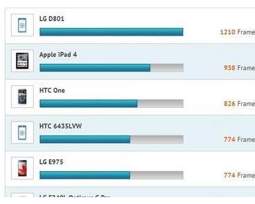 Leak: Unbekanntes LG D801 Smartphone mit Snapdragon 800 taucht im GLBenchmark auf