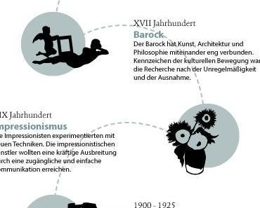 Berlinspiriert Kunst: Von der Höhlenmalerei bis Street Art