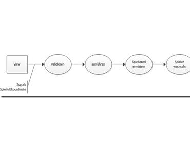Event Sourcing: Vorzeitige Datenstrukturoptimierung vermeiden