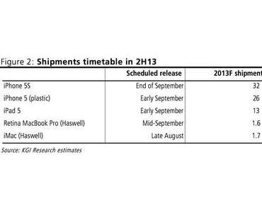 iPad 5 und iPhone Lite im September, iPhone 5S etwas später, kein Retina iPad mini 2013?