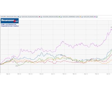 BRICS: Währungen weiter massiv unter Druck