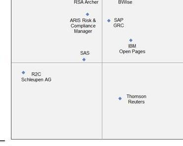 GRC-Software finden leicht gemacht! – Der Bewertungsquadrant von NTT DATA