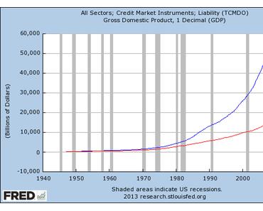 USA: Steigende Zinsen als Gefahr