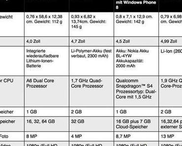 Alternativen zum iPhone 5 – Die Konkurrenz schläft nicht
