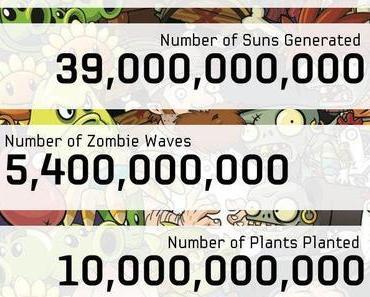 Pflanzen gegen Zombies 2 äußerst erfolgreich – Bild zeigt interessante Fakten