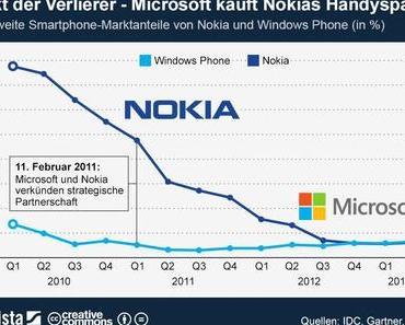 Pakt der Verlierer – Warum kauft #Microsoft #Nokias Handysparte?