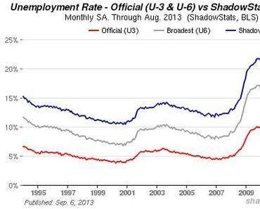 US-Arbeitsmarkt: Arbeitslosigkeit deutlich höher als angegeben