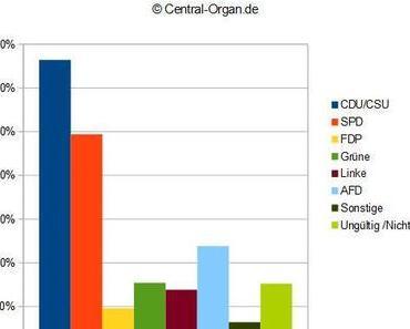 Aktuelle Wahlprognose Bundestagswahl 2013 AfD bei 11,9%