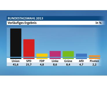 Wem fehlt die FDP?