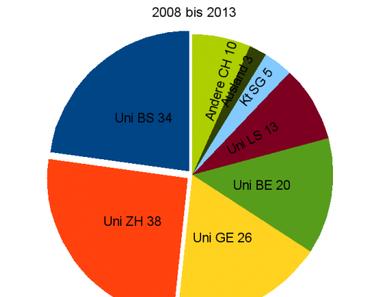 Auswertung der unterstützten Forschungsprojekte der MS-Gesellschaft (2008 – 2013)