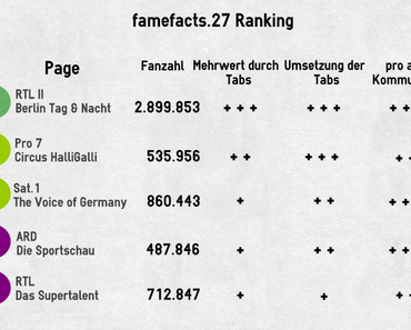famefacts.27 #Social TV über Facebook