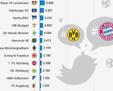 Bayern und Dortmund auch bei #Twitter eine Klasse für sich