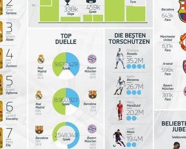 FIFA 14: EA Sports veröffentlicht Info-Grafik