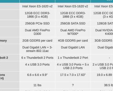 Der Mac Pro im preislichen Vergleich zu anderen Workstation