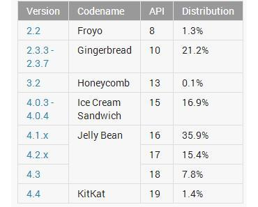 Android Versionsverteilung im Januar 2014