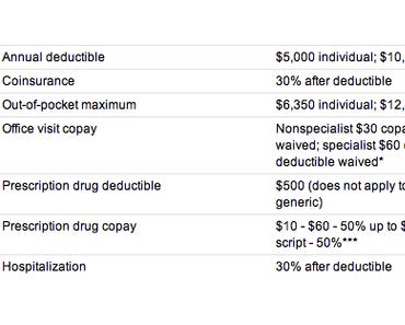 Krankenversicherung in den USA - Wichtige Begriffe erklärt