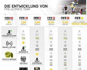 FIFA Ultimate Team wird 5 Jahre alt: Das Jubiläum in Zahlen