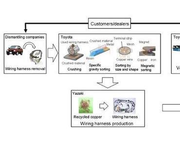 Fast 100 Prozent aus Fahrzeugkabeln: Toyota revolutioniert Kupfer-Recycling