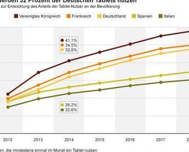 2014 werden 32% der Deutschen Tablets nutzen