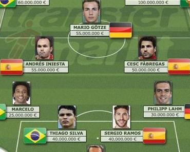 Die wertvollsten Spieler der WM