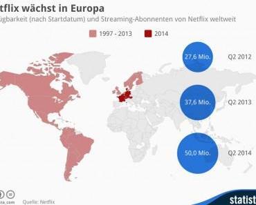 Netflix wächst in Europa