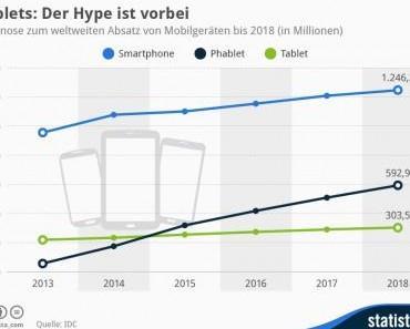 Tablets: Der Hype ist vorbei