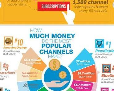 YouTube vs. andere Video Plattformen