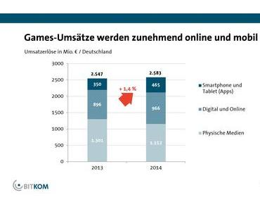 Mobile Games: ein Millionen Geschäft