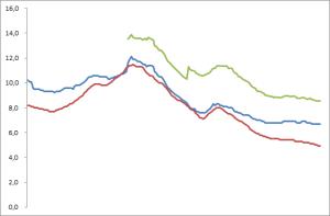 Arbeitslosigkeit im Vergleich