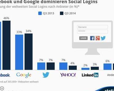 Facebook-Login führend - Teenies 79% Smartphone [#Infografik]
