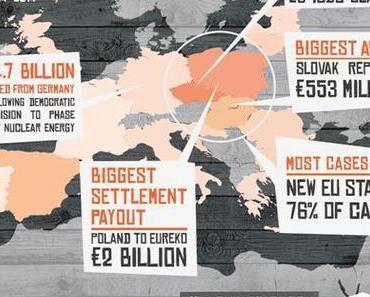 Freihandelsabkommen und Schiedsgerichte – EU-Länder zahlen heute schon Milliarden!