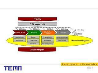 Fortsetzung: Von der Business Strategie zur strategiekonformen IT – Aktivitätenplanung