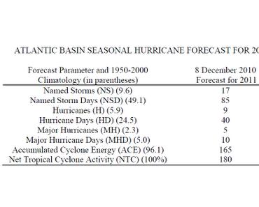 Vorhersage Atlantische Hurrikansaison 2011