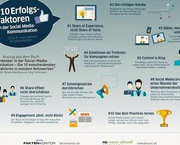 Die 10 entscheidenden Faktoren für Erfolg in Social Media [#Inforafik]