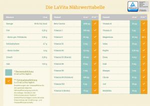 Im Focus: LaVita