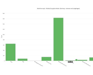 Raspberry Pi: Kismet WLAN Auswertung in Hannover und Langenhagen in 2015