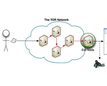 Raspberry Pi als Tor Node betreiben – Gefahren von Tor Sniffing